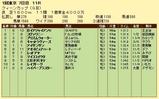 第9S:02月4週 クイーンC 競争成績