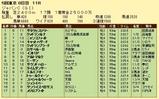 第10S:12月1週 ジャパンカップ 競争成績