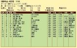 第16S:04月1週 ダービー卿チャレンジトロフィー 成績