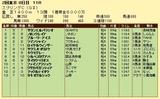 第6S:5月3週 京王杯スプリングC 競争成績