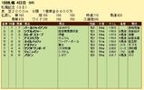 第7S:8月4週 札幌記念 競争成績