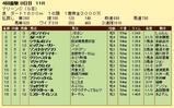 第15S:04月3週 マリーンC 成績