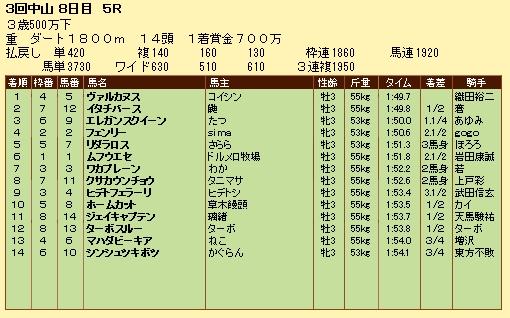 第10S:04月3週 泥@ムフウエセ 競争成績