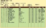 第5S:10月4週 菊花賞 競争成績
