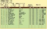 第6S:7月1週 ラジオたんぱ賞 競争成績
