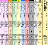 第16S:05月2週 京都新聞杯