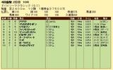 第14S:03月5週 ドバイSC 成績