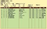 第4S:12月4週 阪神牝馬S 競争成績