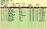 第12S:01月1週 京都金杯 成績