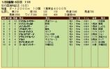 第13S:11月4週 彩の国浦和記念 成績