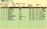 第10S:03月3週 フィリーズレビュー 競争成績