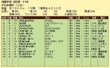 第11S:12月3週 中日新聞杯 競争成績