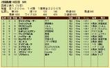 第6S:8月2週 函館2歳S 競争成績
