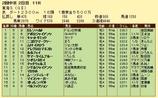 第15S:05月4週 東海S 成績