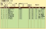 第7S:10月4週 BCスプリント 競争成績