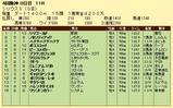 第5S:10月1週 シリウスS 競争成績