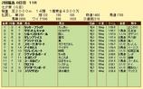 第9S:07月2週 七夕賞 競争成績