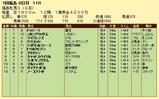 第10S:04月4週 福島牝馬S 競争成績