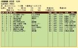第8S:7月3週 泥@ディスクロージャー 競争成績