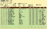 第7S:7月4週 マーキュリーC 競争成績