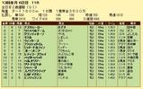 第14S:12月4週 全日本2歳優駿 成績