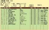 第6S:10月1週 札幌2歳S 競争成績