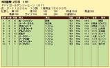 第7S:3月5週 ドバイゴールデンシャヒーン 競争成績