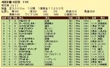 第4S:10月4週 菊花賞 競争成績