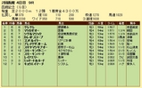 第6S:7月4週 函館記念 競争成績