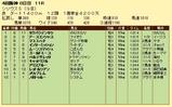 第9S:10月1週 シリウスS 競争成績