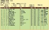 第8S:11月3週 福島記念 競争成績