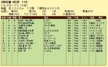 第11S:02月2週 シルクロードS 競争成績