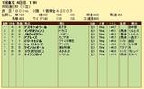 第11S:02月2週 共同通信杯 競争成績