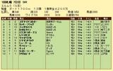 第9S:09月2週 エルムS 競争成績