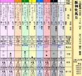 第4S:12月4週 阪神牝馬S 出馬表