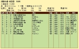 第15S:08月1週 小倉記念 成績