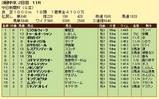 第14S:12月2週 中日新聞杯 成績
