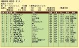 第12S:05月4週 東海S 成績