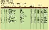 第8S:3月4週 フラワーC 競争成績