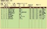第6S:12月1週 ジャパンC 競争成績