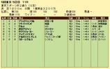 第16S:11月4週 東京スポーツ杯2歳S 成績