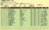 第8S:11月4週 全日本サラブレッドC 競争成績