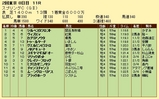 第8S:5月3週 京王杯スプリングC 競争成績