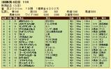 第15S:09月1週 新潟記念 成績