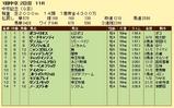 第13S:03月2週 中京記念 成績