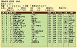 第13S:05月4週 東海S 成績