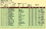 第13S:06月2週 北海道スプリント 成績