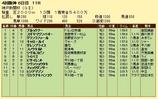 第9S:09月5週 神戸新聞杯 競争成績
