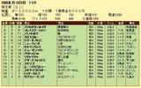 第6S:6月3週 帝王賞 競争成績