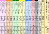 第7S:12月5週 兵庫ゴールドトロフィー 出馬表